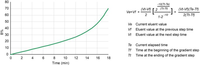 Quantitative cross-linking/mass spectrometry to elucidate