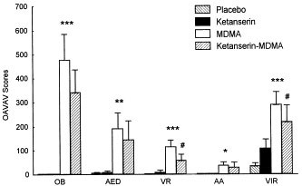 """Psychological and Physiological Effects of MDMA (""""Ecstasy"""") after Pretreatment with the 5-HT2 Antagonist Ketanserin in Healthy Humans"""