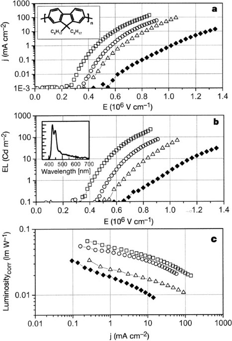 Improving The Performance Of Doped Conjugated Polymers For Use In