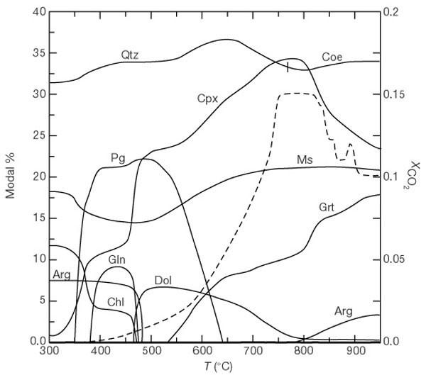 Metamorphic Devolatilization Of Subducted Marine Sediments And The