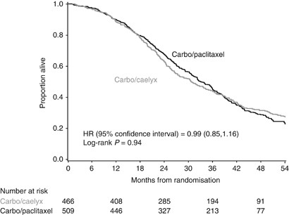 Final Overall Survival Results Of Phase Iii Gcig Calypso Trial Of Pegylated Liposomal Doxorubicin And Carboplatin Vs Paclitaxel And Carboplatin In Platinum Sensitive Ovarian Cancer Patients British Journal Of Cancer