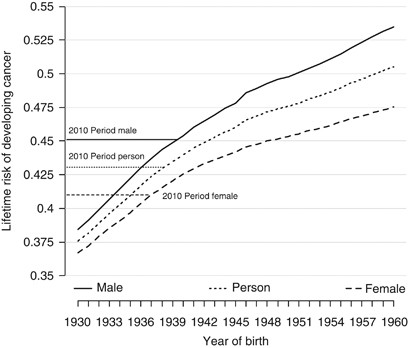 Trends In The Lifetime Risk Of Developing Cancer In Great Britain Comparison Of Risk For Those Born From 1930 To 1960 British Journal Of Cancer
