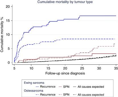 Sarcoma cancer recurrence, Hpv treatment bleeding Sarcoma cancer medicine