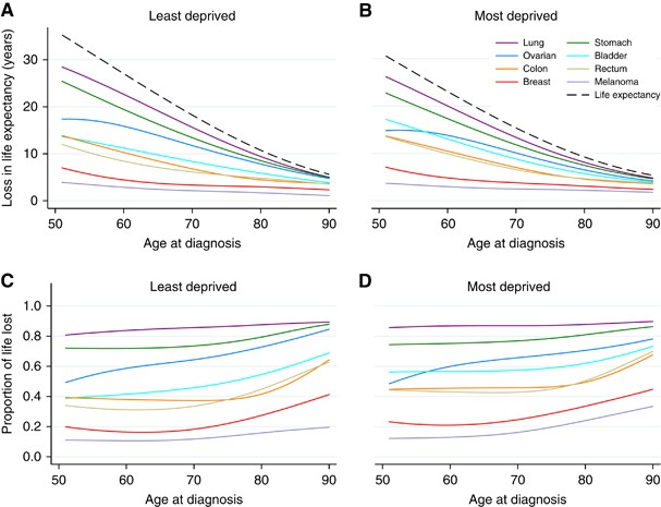 Estimating The Impact Of A Cancer Diagnosis On Life Expectancy By Socio Economic Group For A Range Of Cancer Types In England British Journal Of Cancer