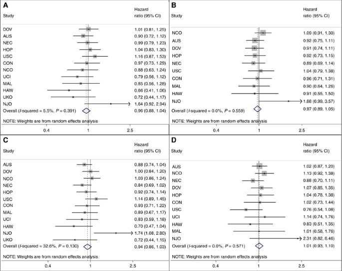 Use of common analgesic medications and ovarian cancer survival