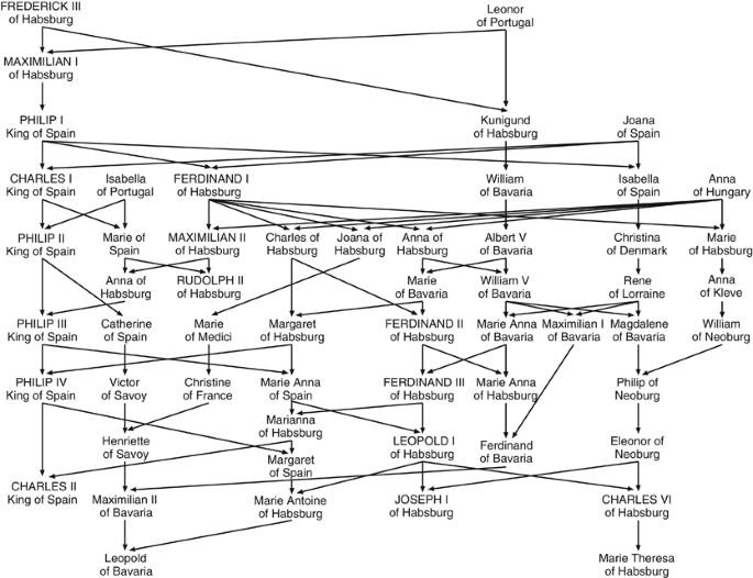 Royal Dynasties As Human Inbreeding Laboratories The Habsburgs Heredity