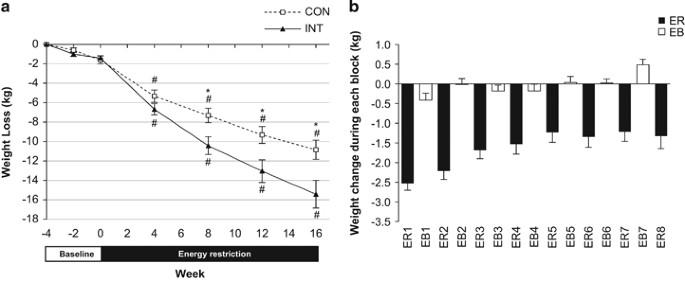 Intermittent Energy Restriction Improves Weight Loss Efficiency In Obese Men The Matador Study International Journal Of Obesity