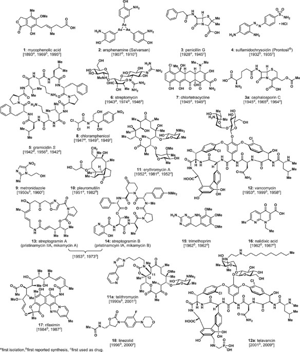 A brief history of antibiotics and select advances in their