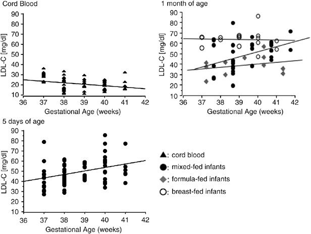 Low Density Lipoprotein Profile Changes During The Neonatal Period