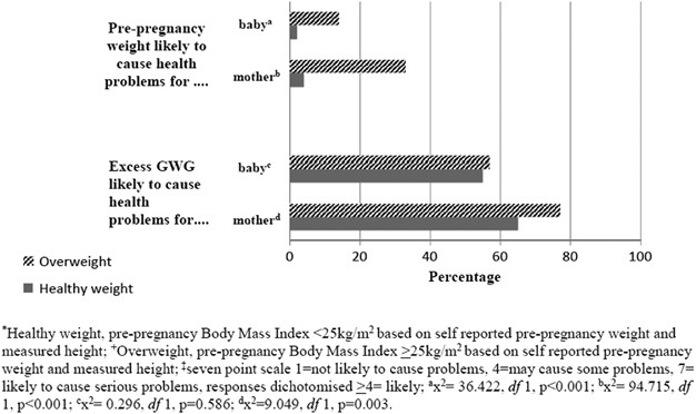 Weight Related Risk Perception Among Healthy And Overweight Pregnant Women A Cross Sectional Study Journal Of Perinatology