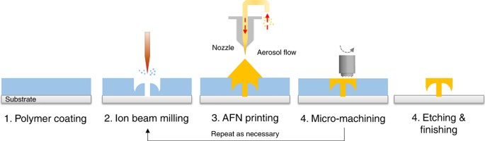 Cad Cam For Scalable Nanomanufacturing A Network Based System For Hybrid 3d Printing Microsystems Nanoengineering