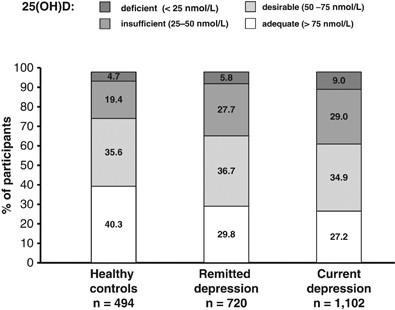 The association between low vitamin D and depressive disorders | Molecular  Psychiatry