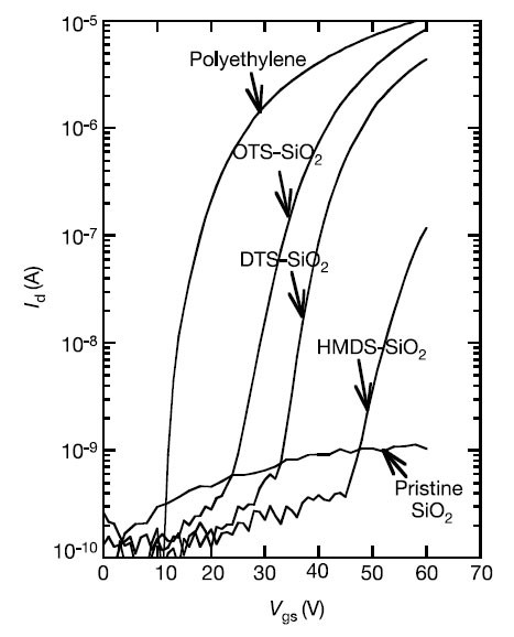 General Observation Of N Type Field Effect Behaviour In Organic