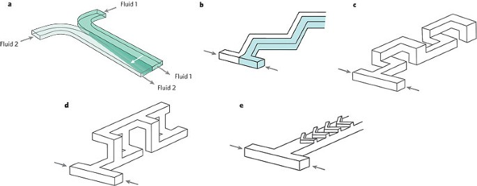 Control and detection of chemical reactions in microfluidic systems