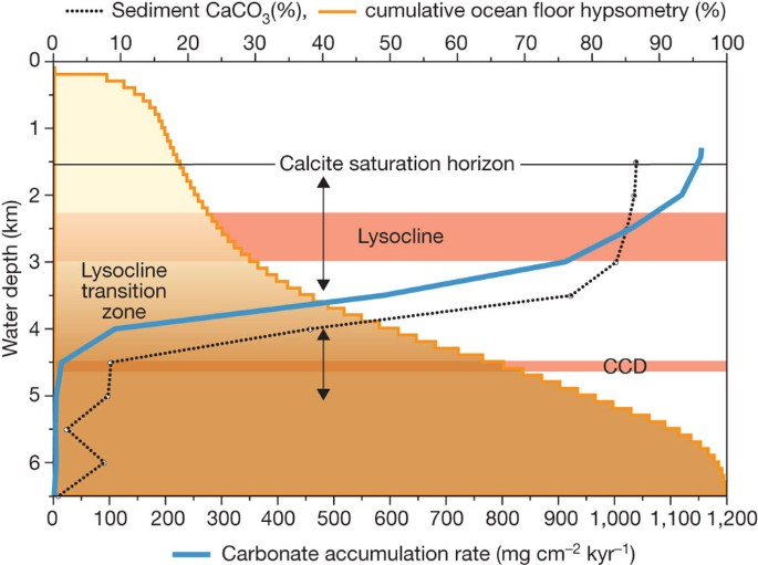 A Cenozoic Record Of The Equatorial Pacific Carbonate Compensation