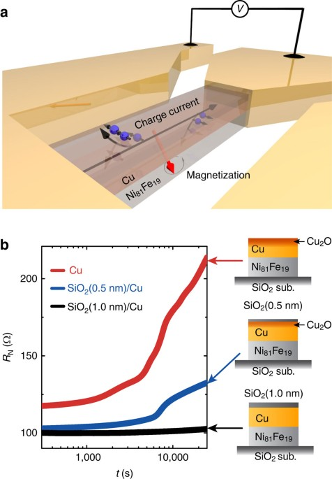 Spin–torque generator engineered by natural oxidation of Cu
