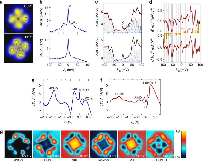 Spin Coupling And Relaxation Inside Molecule Metal Contacts Nature Communications
