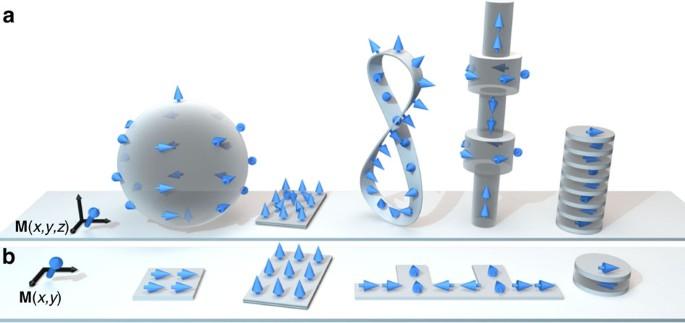 Three dimensional nanomagnetism