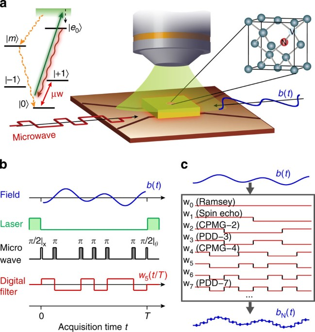 Time-resolved magnetic sensing with electronic spins in ... on