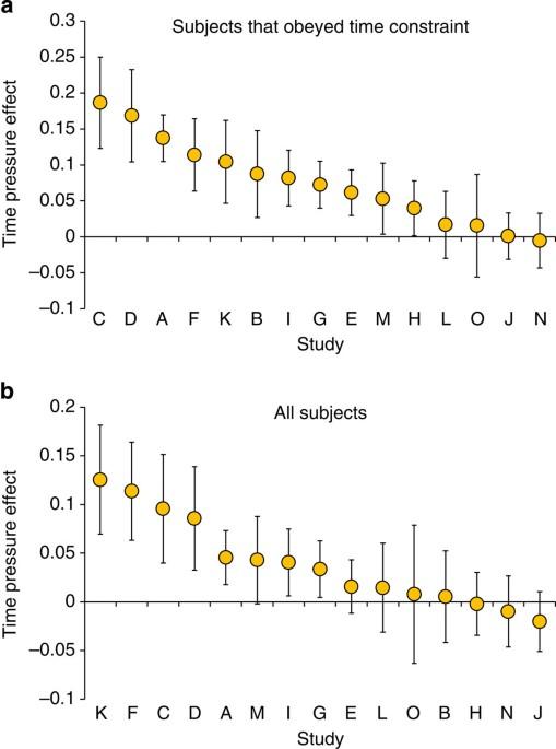 Social Heuristics Shape Intuitive Cooperation Nature Communications