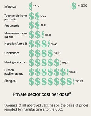 hpv vaccine pris 2021 creșterea pielii a negilor