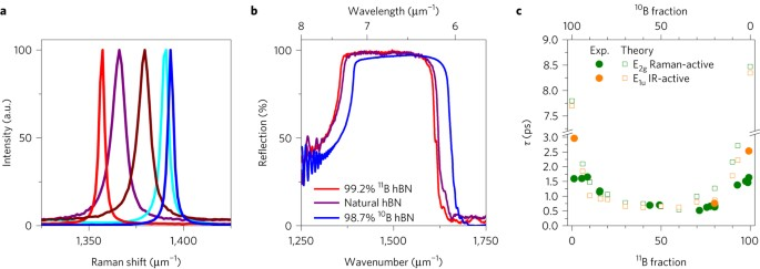 Ultralow Loss Polaritons In Isotopically Pure Boron Nitride