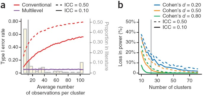 A Solution To Dependency Using Multilevel Analysis To Accommodate Nested Data Nature Neuroscience