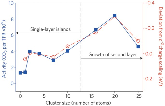 Catalysis by clusters with precise numbers of atoms | Nature ...