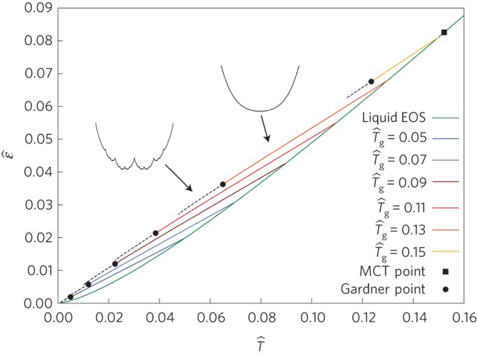 Breakdown Of Elasticity In Amorphous Solids Nature Physics