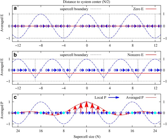 First Principles Calculations Of Lattice Dynamics And Thermal Properties Of Polar Solids Npj Computational Materials