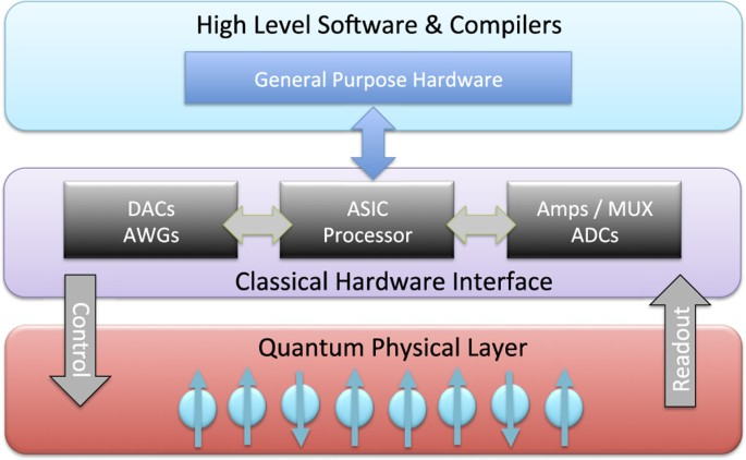 Engineering The Quantum Classical Interface Of Solid State Qubits Npj Quantum Information