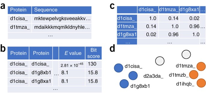 Guiding biomedical clustering with ClustEval | Nature Protocols