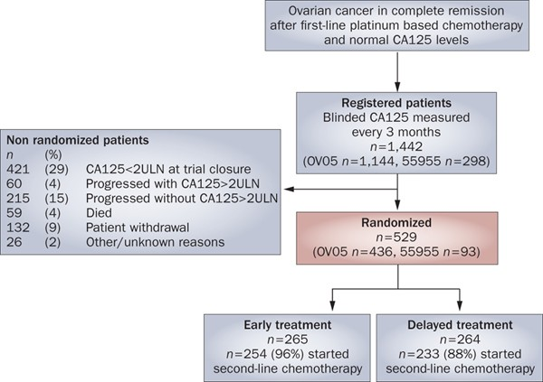 Ovarian Cancer The Duplicity Of Ca125 Measurement Nature Reviews Clinical Oncology