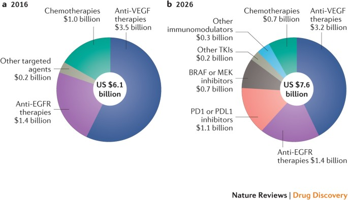 Colorectal Cancer Drugs Market Nature Reviews Drug Discovery