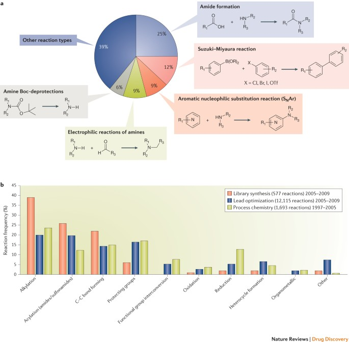 Expanding The Medicinal Chemistry Synthetic Toolbox Nature Reviews Drug Discovery