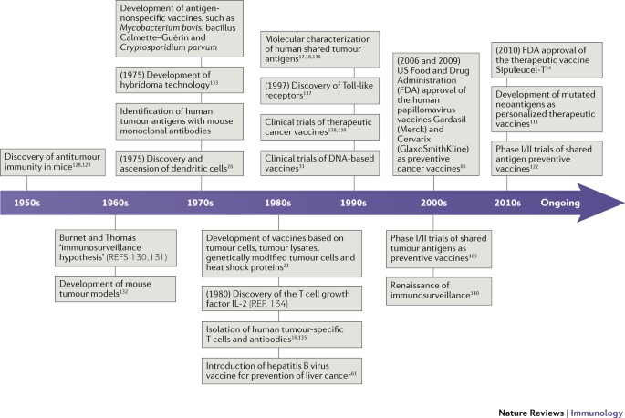 The Dawn Of Vaccines For Cancer Prevention Nature Reviews Immunology