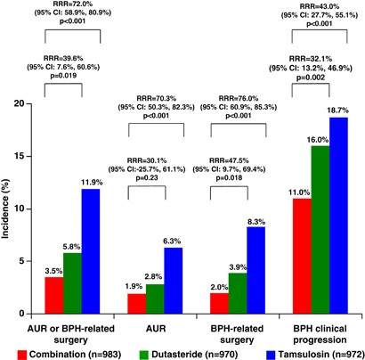 The Effects Of Combination Therapy With Dutasteride Plus Tamsulosin On Clinical Outcomes In Men With Symptomatic Bph 4 Year Post Hoc Analysis Of European Men In The Combat Study Prostate Cancer And