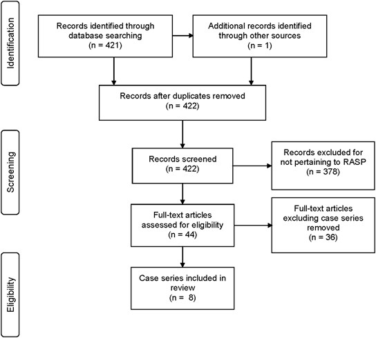 Robotic Assisted Simple Prostatectomy A Systematic Review And