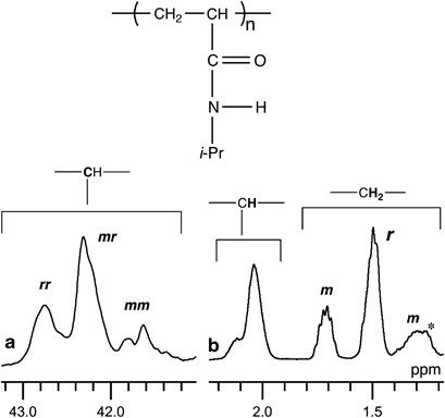 c nmr spectra table