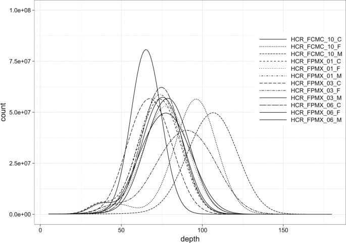 Detection Of De Novo Single Nucleotide Variants In Offspring Of