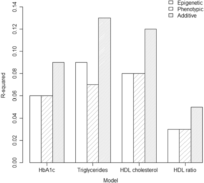 An epigenetic score for BMI based on DNA methylation correlates with poor physical health and major disease in the Lothian Birth Cohort