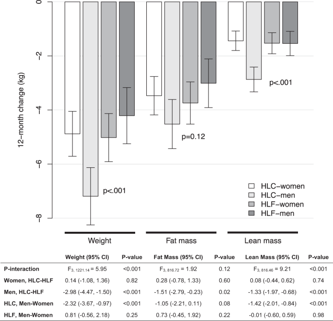Examining differences between overweight women and men in 12-month weight loss study comparing healthy low-carbohydrate vs. low-fat diets