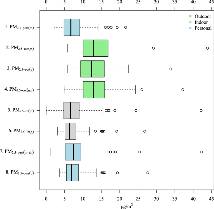 Estimating ambient-origin PM 2 5 exposure for epidemiology