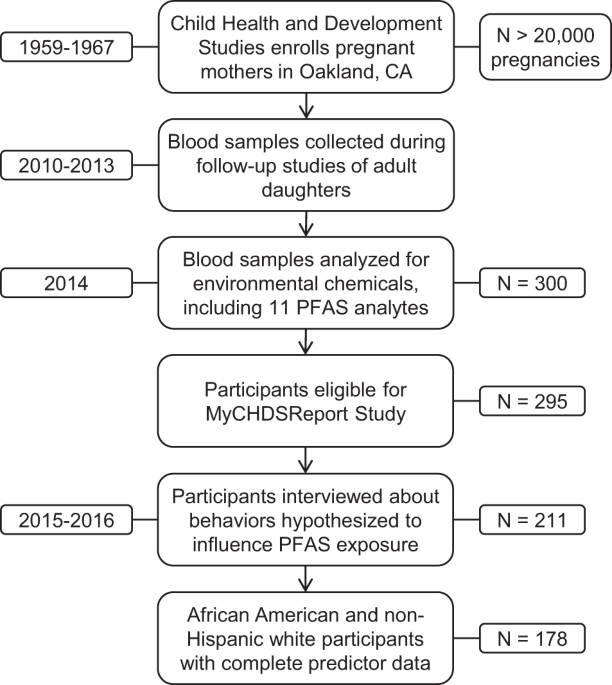 Serum concentrations of PFASs and exposure-related behaviors in