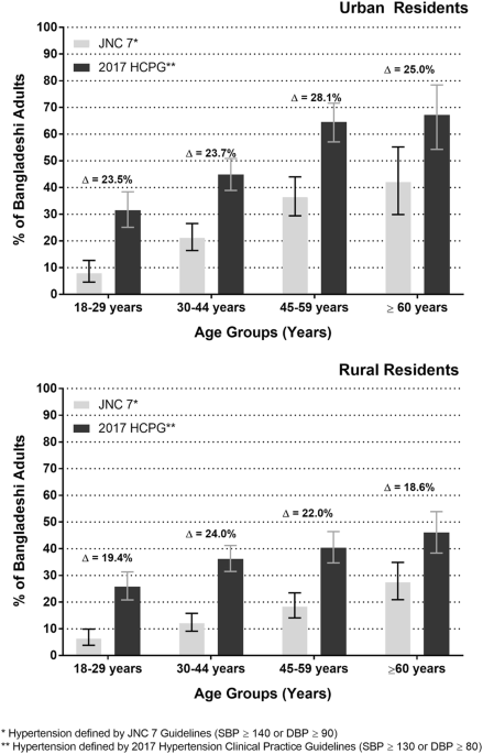 Epidemiology of hypertension among Bangladeshi adults using