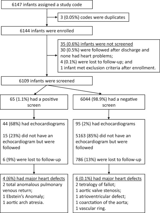 The impact of altitude on screening for critical congenital