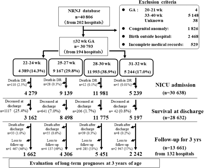 Trends In The Neurodevelopmental Outcomes Among Preterm Infants From