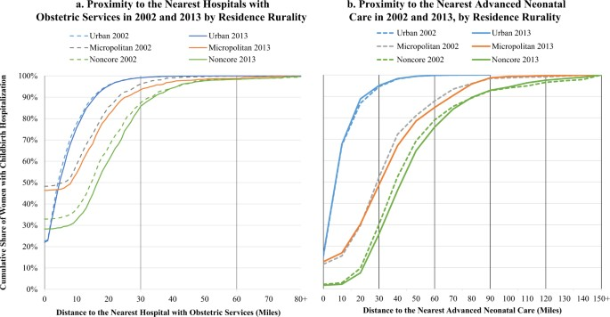 Rural Urban Differences In Access To Hospital Obstetric And Neonatal