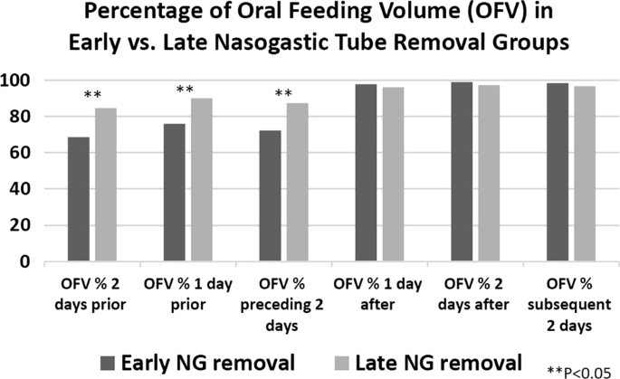 Transitioning from gavage to full oral feeds in premature