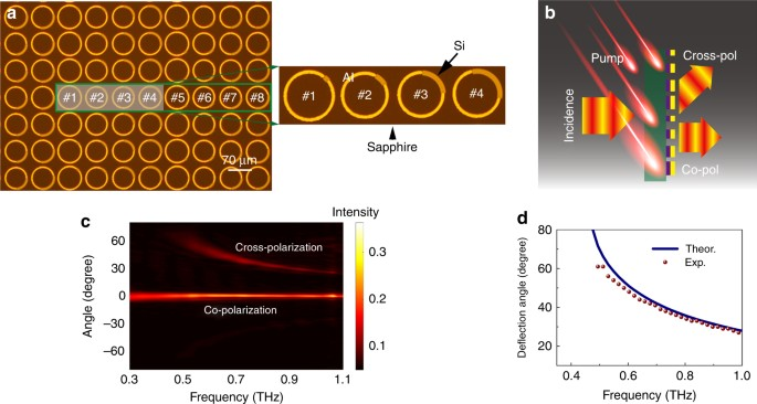 All Optical Active Thz Metasurfaces For Ultrafast